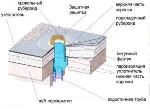 Кровельные работы в Москве и Московской области