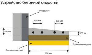 бетонная отмостка устройство