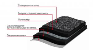 гидрогидроизоляция мягкой кровли