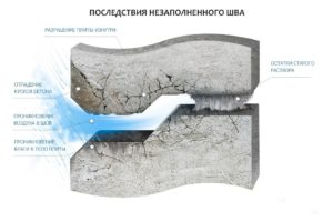герметизация швов дома